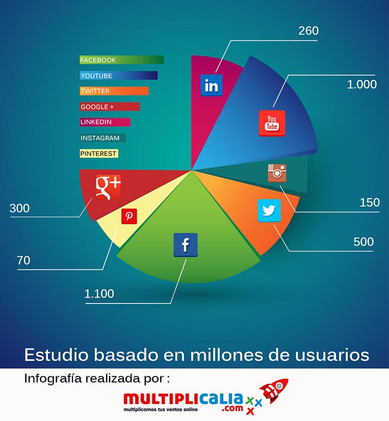 Infografía sobre las redes sociales más usadas hecha por Multiplicalia
