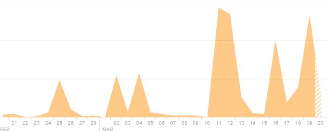 Gráfico que muestra el número de personas alcanzadas por la campaña