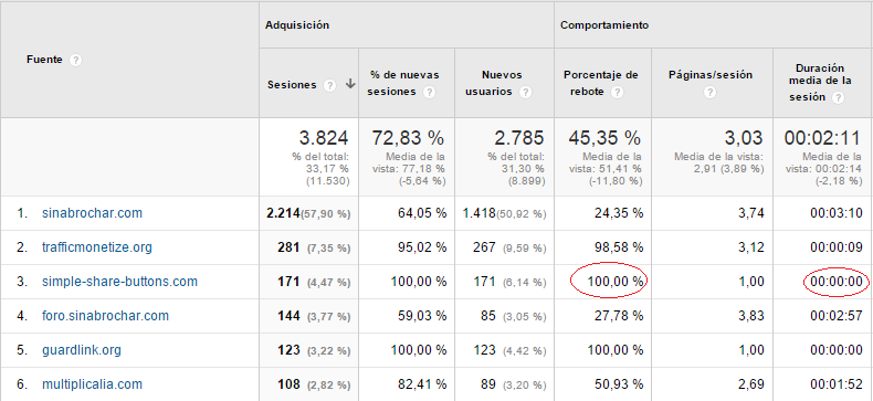 ddon captura analytics