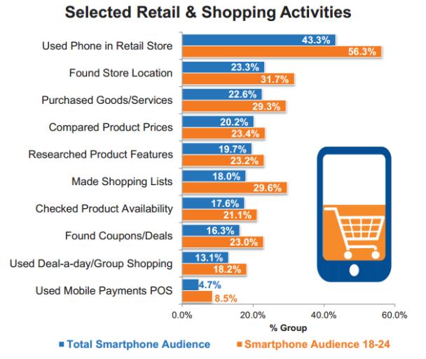 Estadísticas sobre comercio móvil
