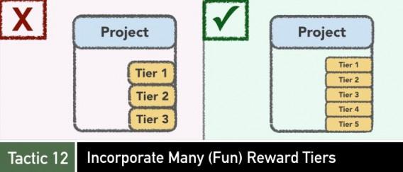 Niveles de recompensa en crowdfunding
