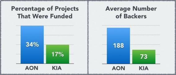Estadisticas sobre modelos de crowdfunding