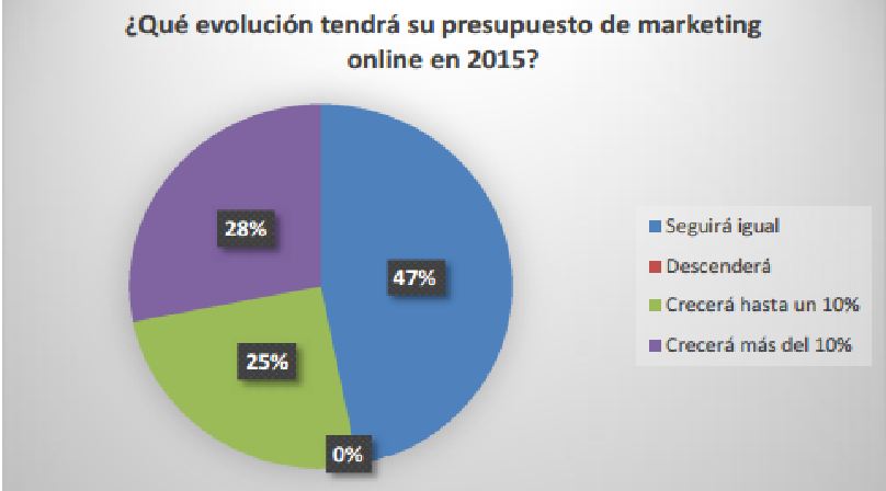 Presupuesto marketing digital 2015