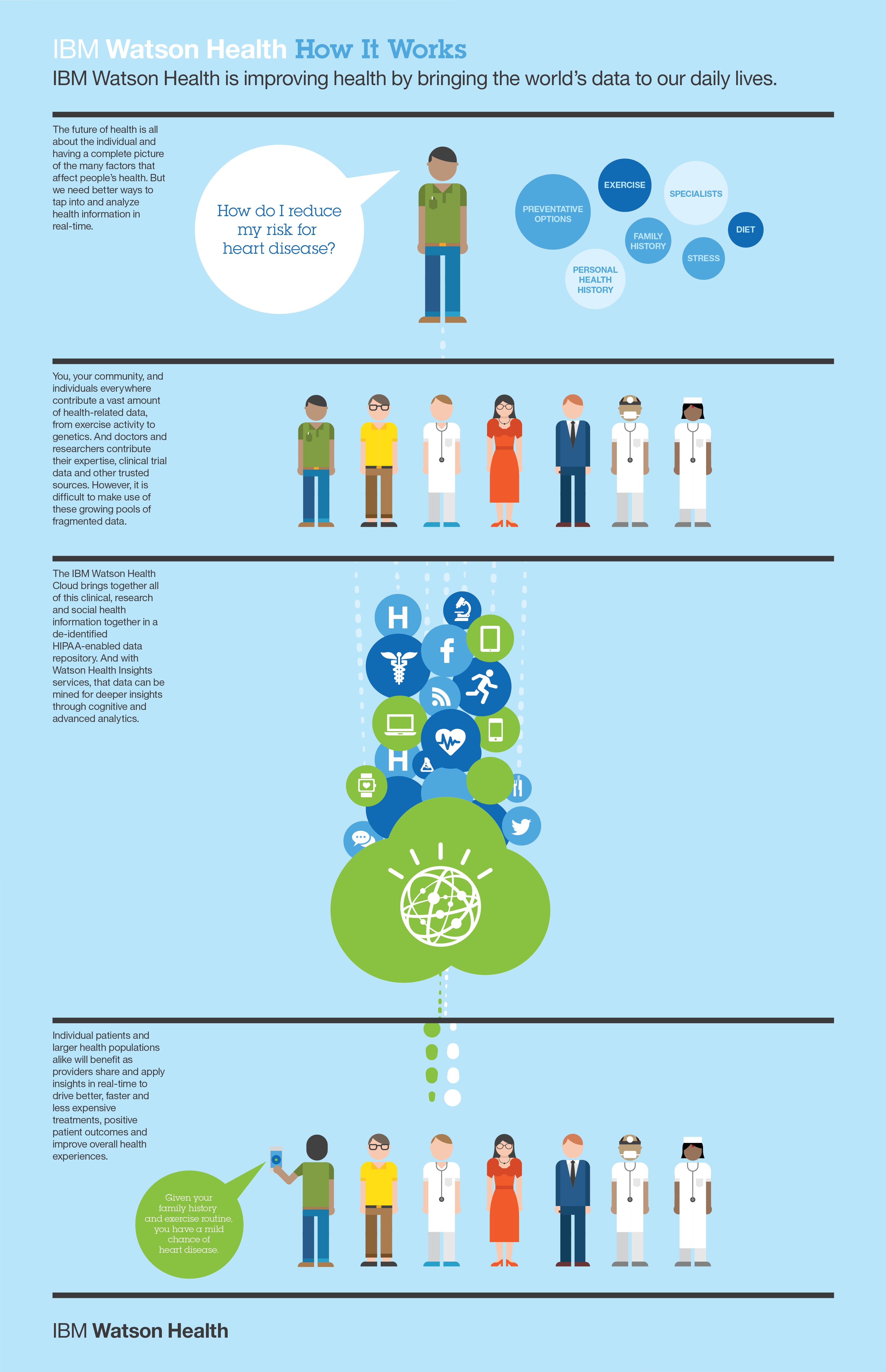 infografía Watson Health cloud