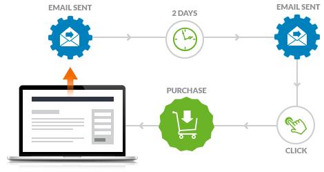 El email marketing automático llega a Mailchimp