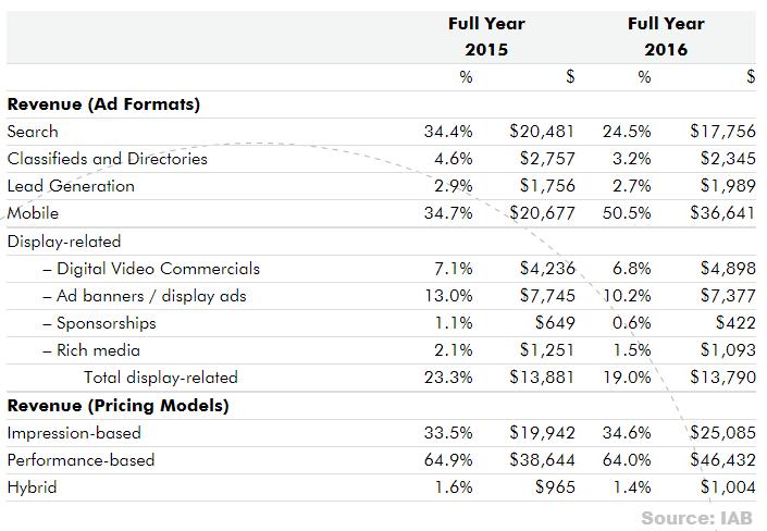 datos de gasto en publicidad digital