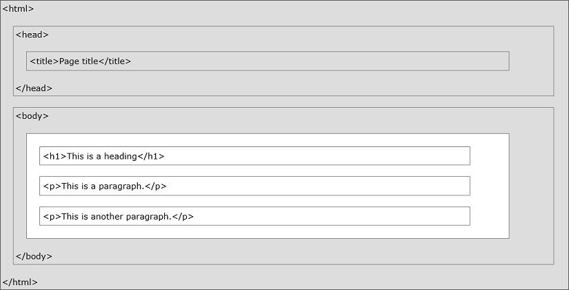 html estructura entorno de desarrollo