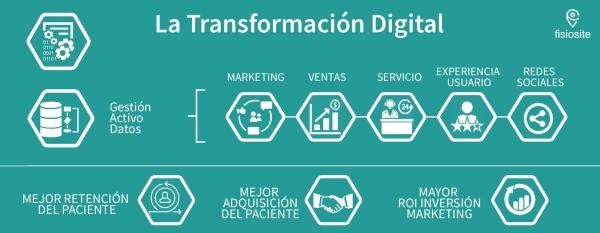 procesos de la transformación digital