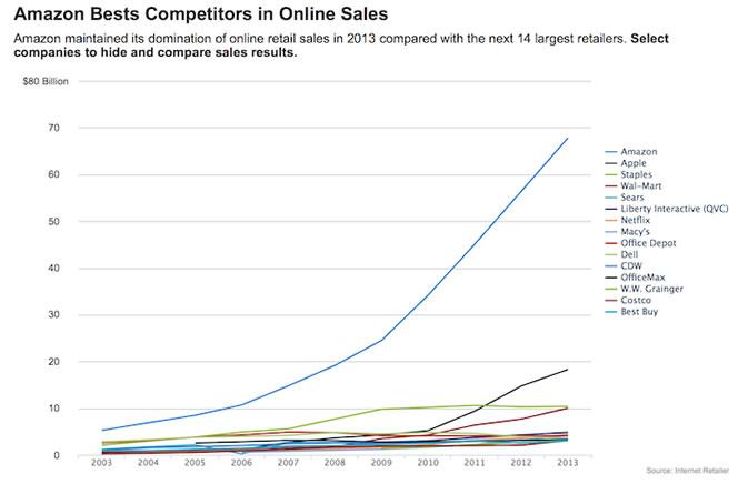 amazon tiene una buena estrategia de venta online