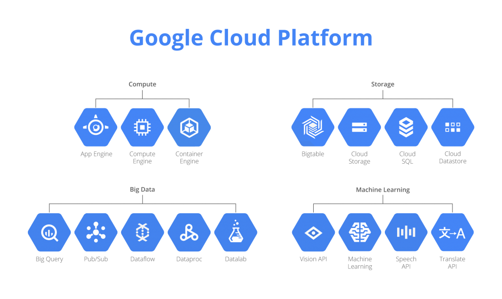 google cloud productos