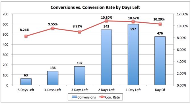 mejorar las ventas grafico cuenta atras