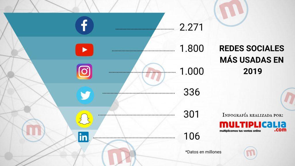 redes sociales más usadas este año