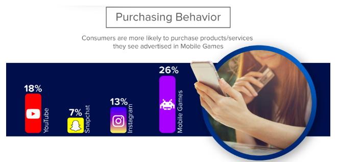 crear anuncios en mobile gaming