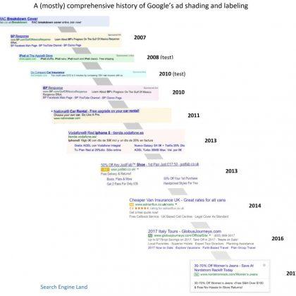 Evolución de los anuncios de Google Ads