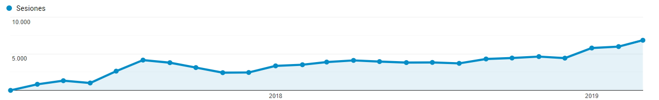 Increase in visits thanks to SEO positioning in animalia store