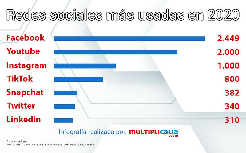 infografia redes sociales más usadas 2020
