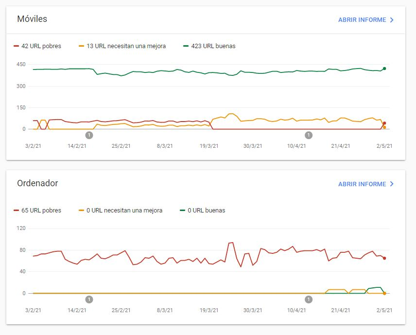 metricas web principales google search console