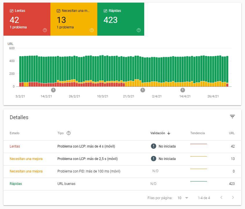 informe core web vitals