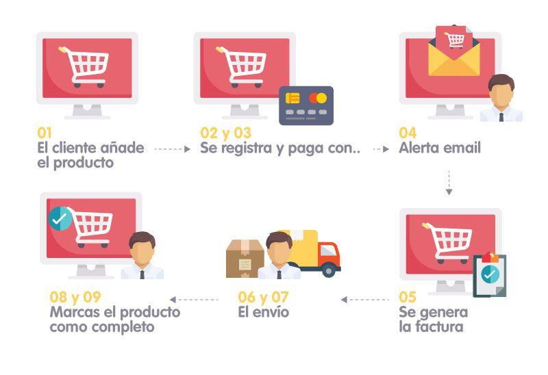 Vender online, proceso de compra - Multiplicalia, agencia de marketing