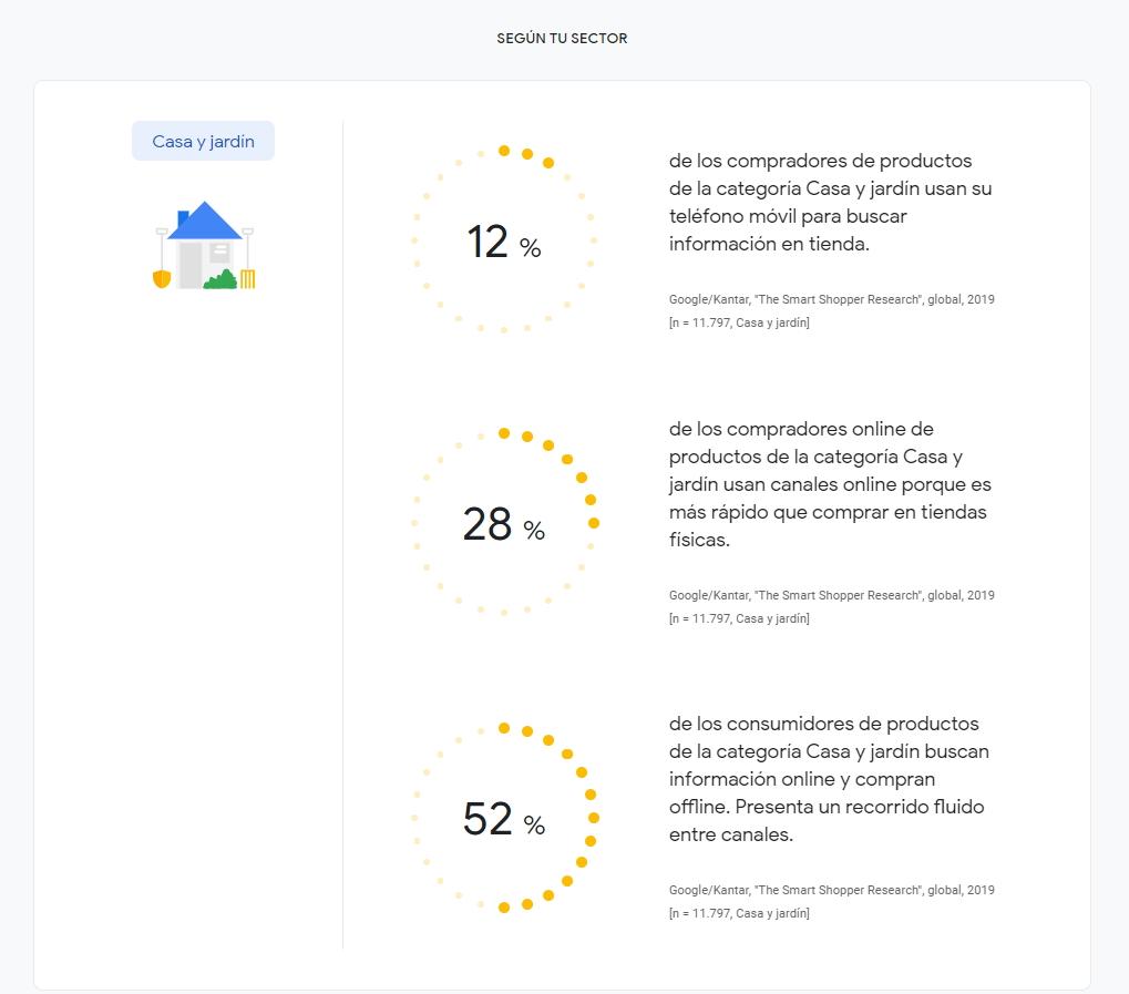 análisis de sectores comerciales con grow my store de google
