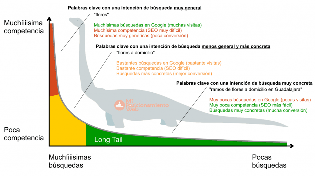 posicionamiento seo long tail
